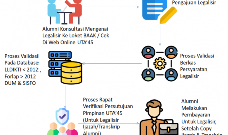 Proses Legalisir Alumni UTA'45 Jakarta